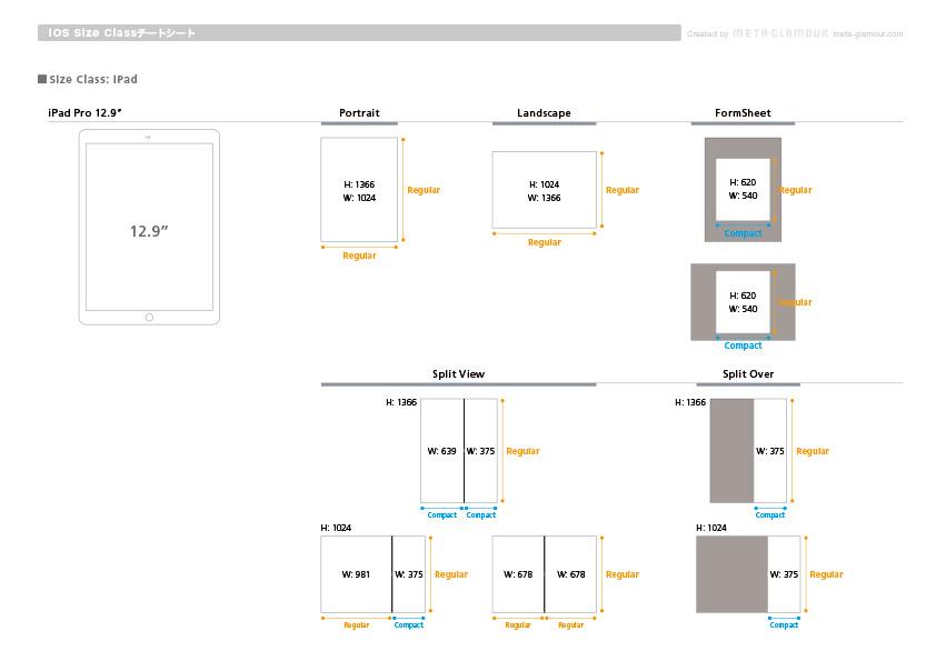 iOS Size Class Cheat Sheet A4-3