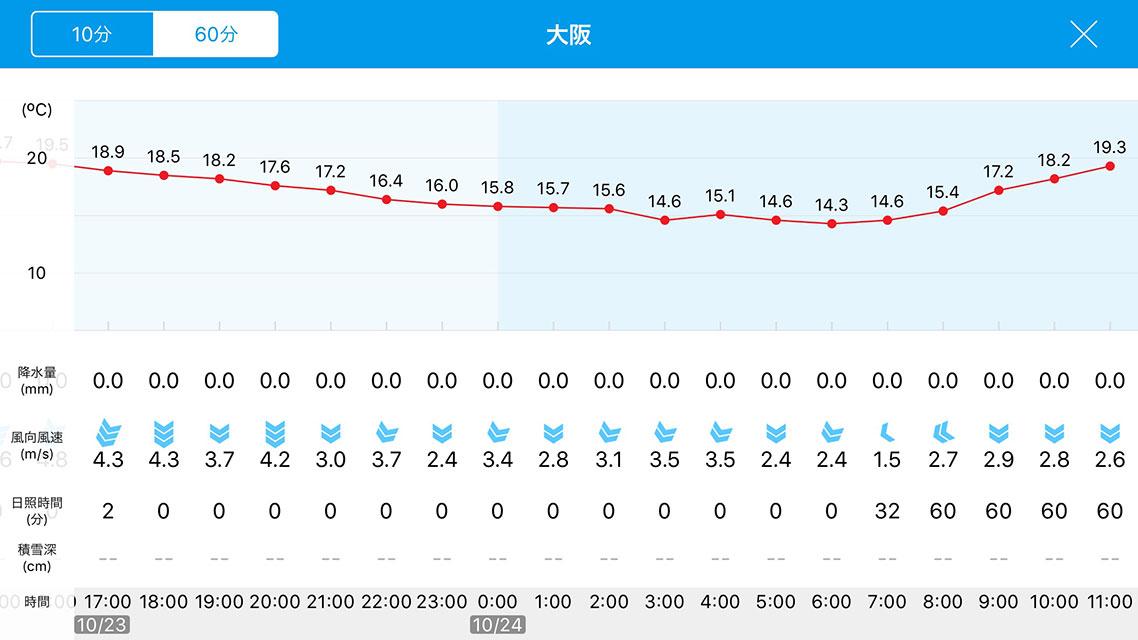 iPhoneアプリ「そら気温」の過去48時間分の観測履歴横表示